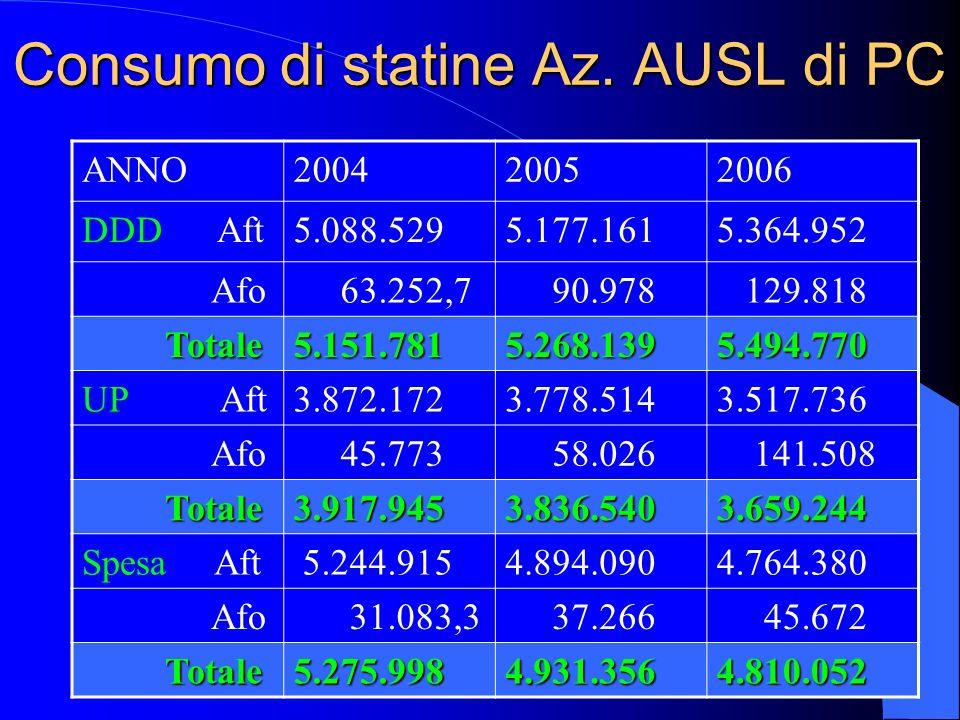 Consumo di statine Az. AUSL di PC ANNO200420052006 DDD Aft5.088.5295.177.1615.364.952 Afo 63.252,7 90.978 129.818 Totale Totale5.151.7815.268.1395.494