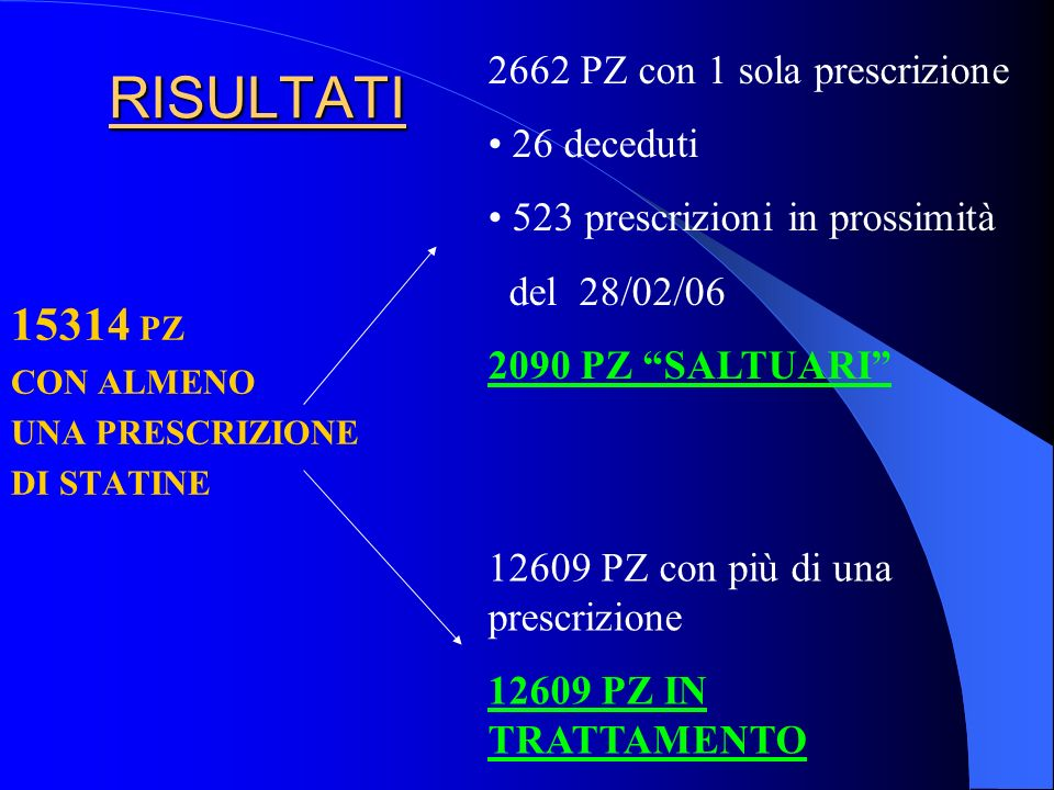 RISULTATI 15314 PZ CON ALMENO UNA PRESCRIZIONE DI STATINE 2662 PZ con 1 sola prescrizione 26 deceduti 523 prescrizioni in prossimità del 28/02/06 2090