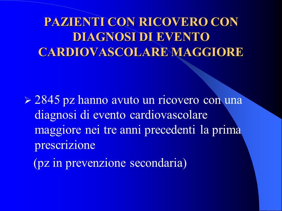 PAZIENTI CON RICOVERO CON DIAGNOSI DI EVENTO CARDIOVASCOLARE MAGGIORE 2845 pz hanno avuto un ricovero con una diagnosi di evento cardiovascolare maggi