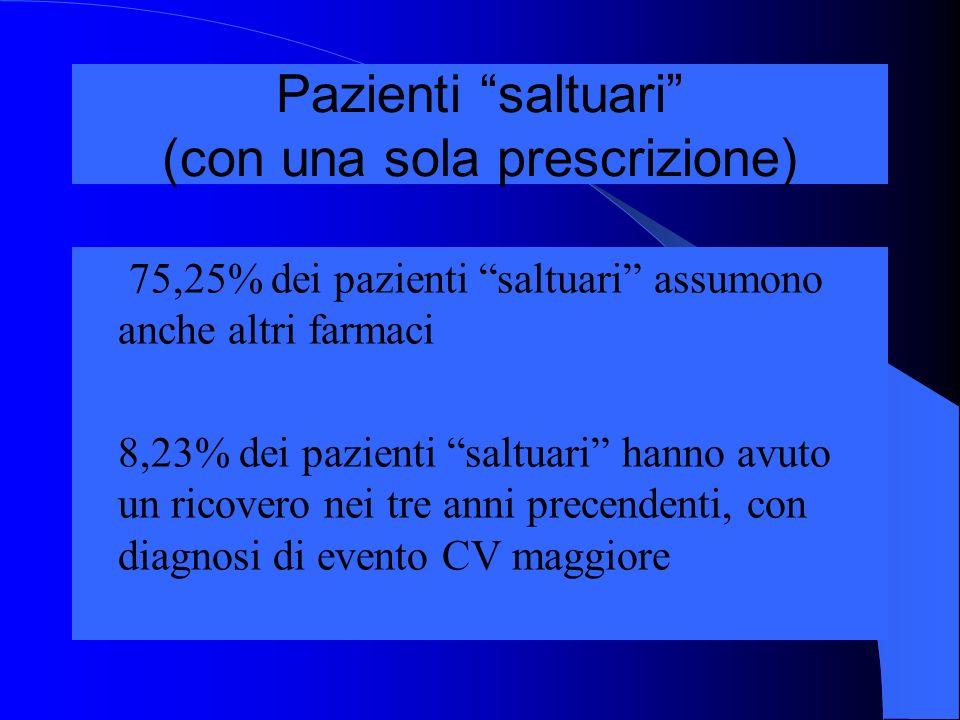 Pazienti saltuari (con una sola prescrizione) 75,25% dei pazienti saltuari assumono anche altri farmaci 8,23% dei pazienti saltuari hanno avuto un ric