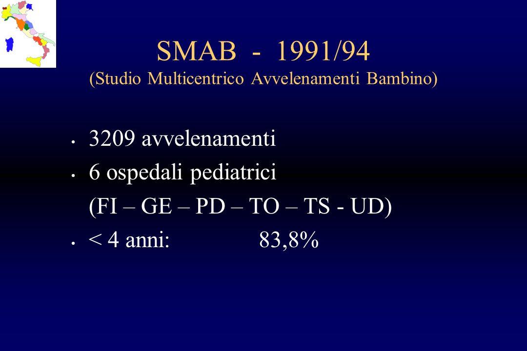 SMAB - 1991/94 (Studio Multicentrico Avvelenamenti Bambino) 3209 avvelenamenti 6 ospedali pediatrici (FI – GE – PD – TO – TS - UD) < 4 anni:83,8%