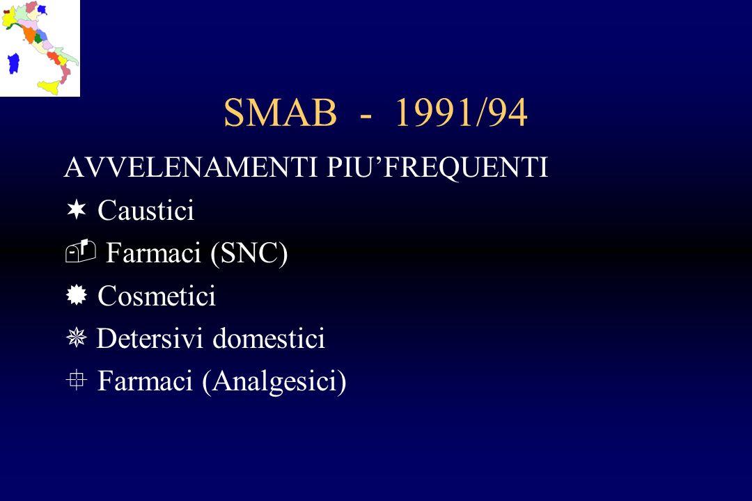SMAB - 1991/94 AVVELENAMENTI PIUFREQUENTI ¬ Caustici  Farmaci (SNC) ® Cosmetici ¯ Detersivi domestici ° Farmaci (Analgesici)