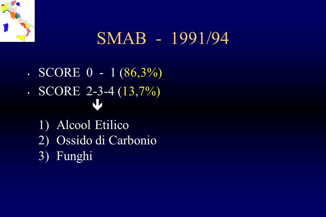 SMAB - 1991/94 SCORE 0 - 1 (86,3%) SCORE 2-3-4 (13,7%) 1)Alcool Etilico 2)Ossido di Carbonio 3)Funghi