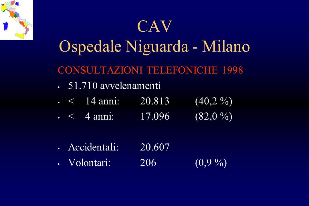 CAV Ospedale Niguarda - Milano CONSULTAZIONI TELEFONICHE 1998 51.710 avvelenamenti <14 anni:20.813(40,2 %) <4 anni:17.096(82,0 %) Accidentali:20.607 V
