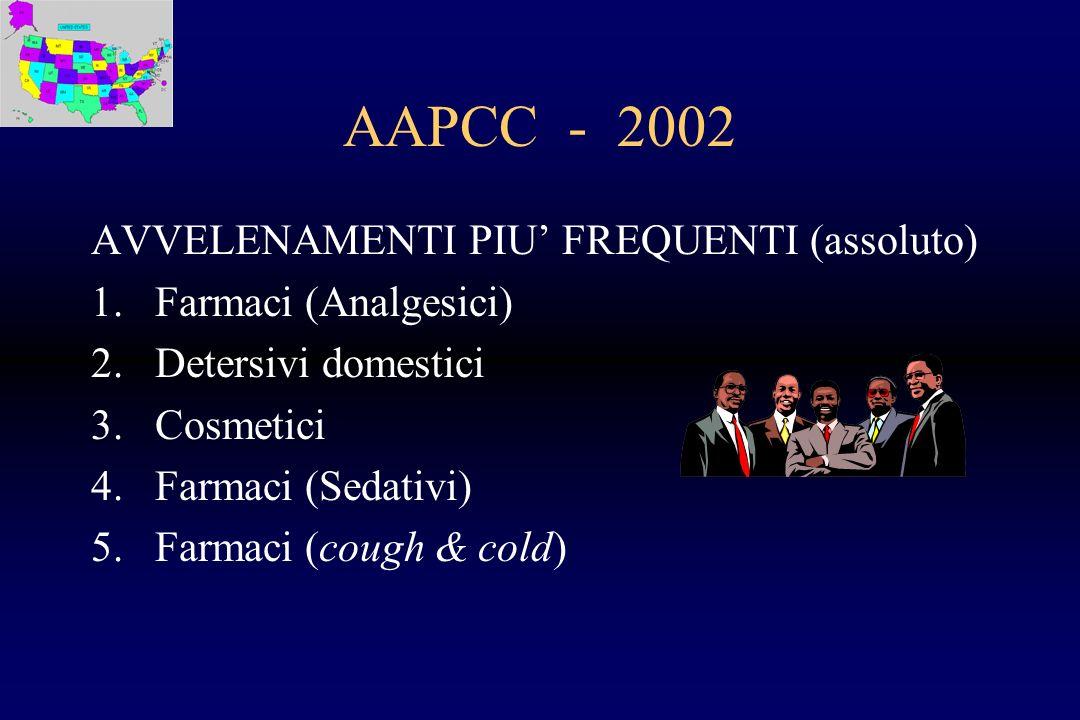 AAPCC - 2002 AVVELENAMENTI PIU FREQUENTI (assoluto) 1.Farmaci (Analgesici) 2.Detersivi domestici 3.Cosmetici 4.Farmaci (Sedativi) 5.Farmaci (cough & c