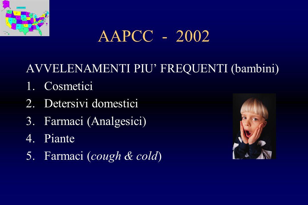 AAPCC - 2002 AVVELENAMENTI PIU FREQUENTI (bambini) 1.Cosmetici 2.Detersivi domestici 3.Farmaci (Analgesici) 4.Piante 5.Farmaci (cough & cold)