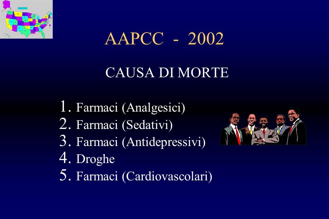 AAPCC - 2002 CAUSA DI MORTE 1. Farmaci (Analgesici) 2. Farmaci (Sedativi) 3. Farmaci (Antidepressivi) 4. Droghe 5. Farmaci (Cardiovascolari)