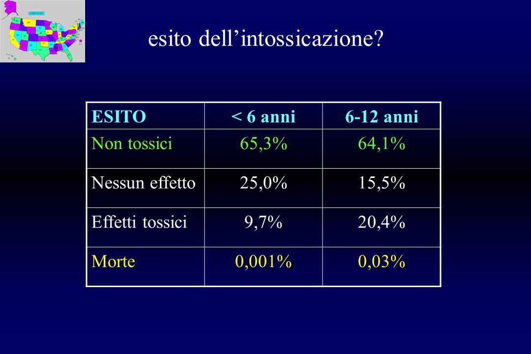 esito dellintossicazione? ESITO< 6 anni6-12 anni Non tossici65,3%64,1% Nessun effetto25,0%15,5% Effetti tossici9,7%20,4% Morte0,001%0,03%