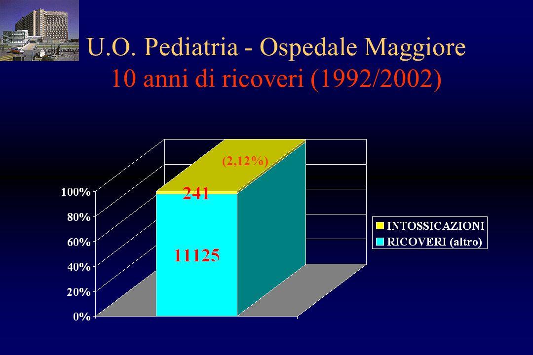 U.O. Pediatria - Ospedale Maggiore 10 anni di ricoveri (1992/2002) (2,12%)