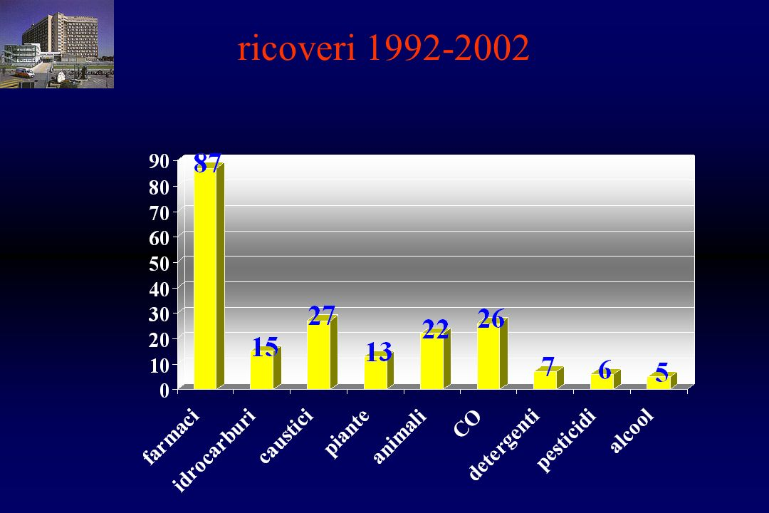 ricoveri 1992-2002