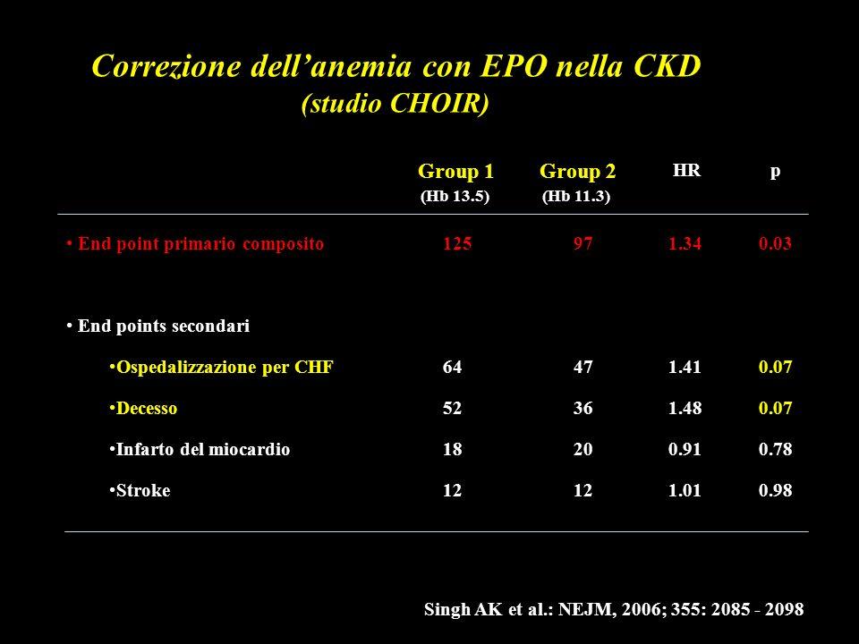 Correzione dellanemia con EPO nella CKD (studio CHOIR) Singh AK et al.: NEJM, 2006; 355: 2085 - 2098 End point primario composito End points secondari
