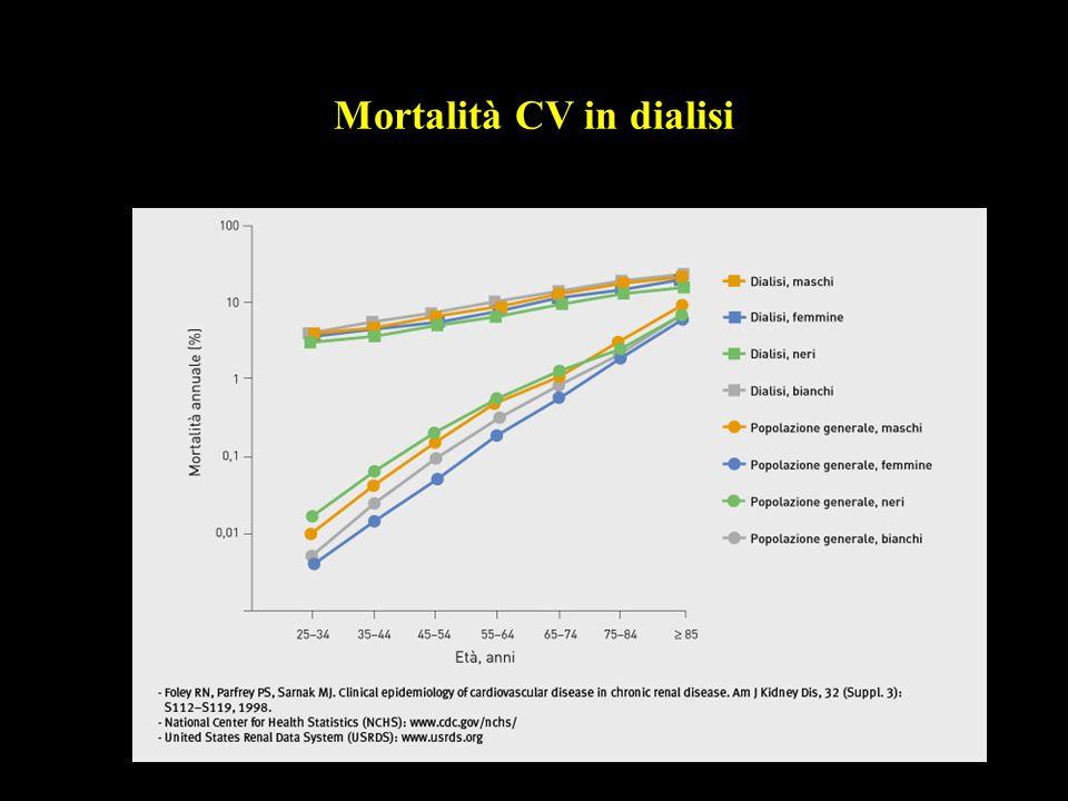 Mortalità CV in dialisi