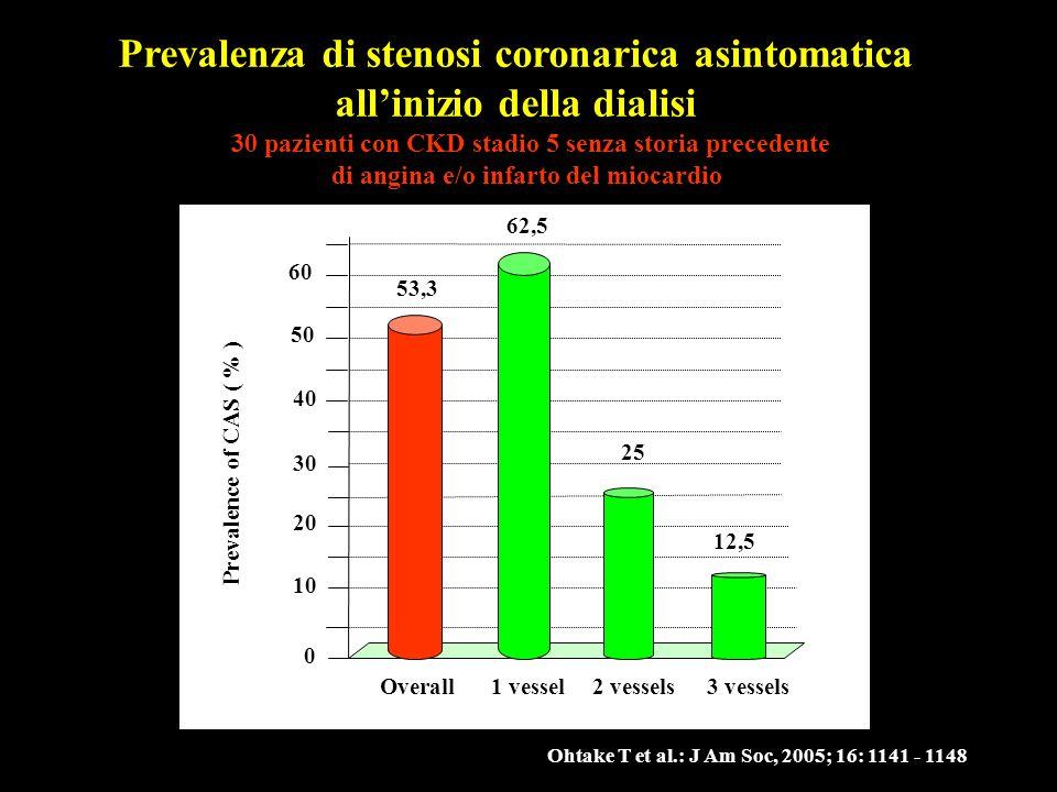 Ohtake T et al.: J Am Soc, 2005; 16: 1141 - 1148 Prevalenza di stenosi coronarica asintomatica allinizio della dialisi 0 10 20 % patients 40 30 31,1 2