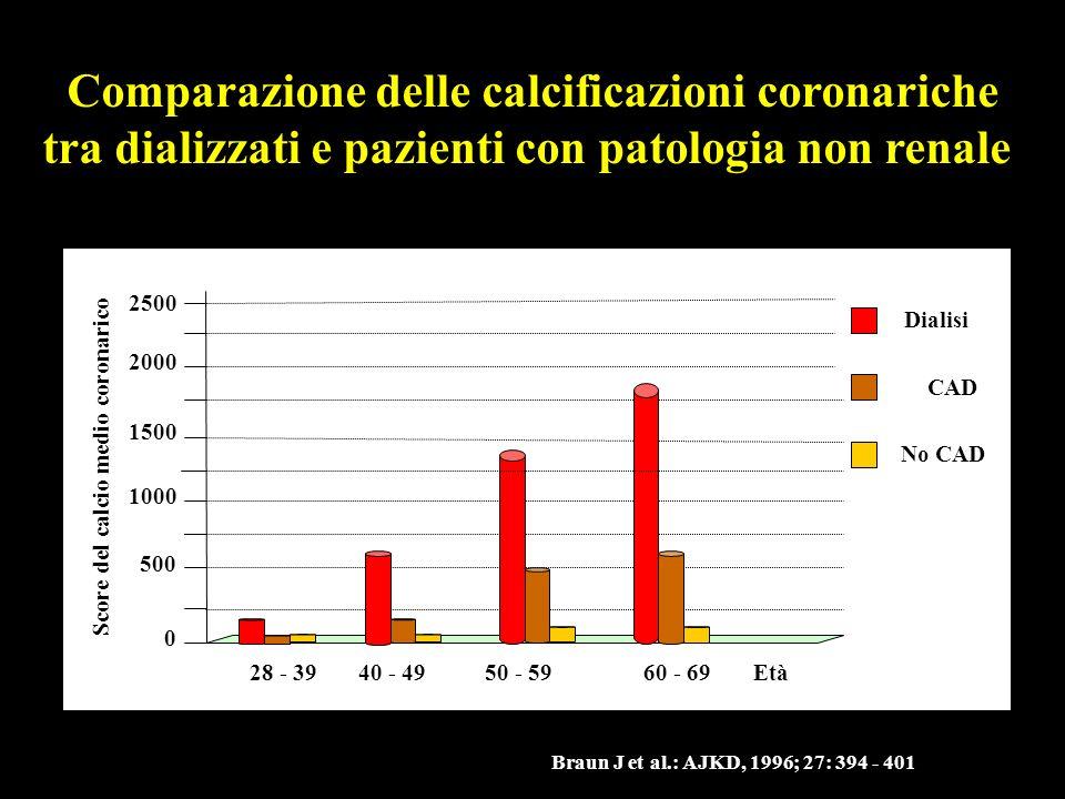 0 500 1000 2500 Score del calcio medio coronarico 2000 1500 28 - 3940 - 4950 - 5960 - 69 Dialisi Comparazione delle calcificazioni coronariche tra dia