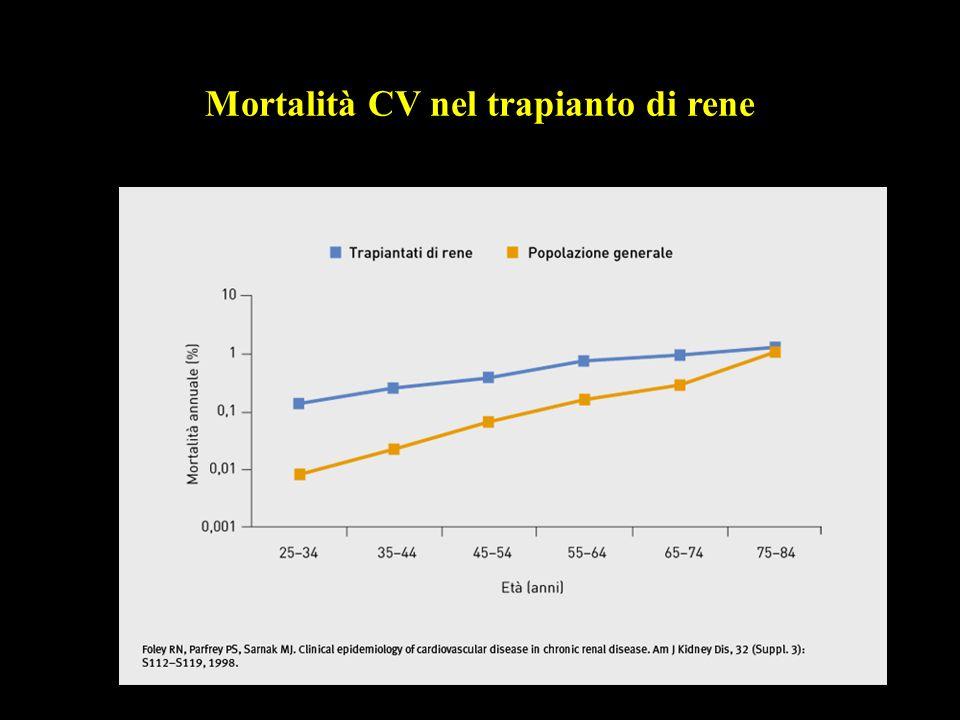Mortalità CV nel trapianto di rene