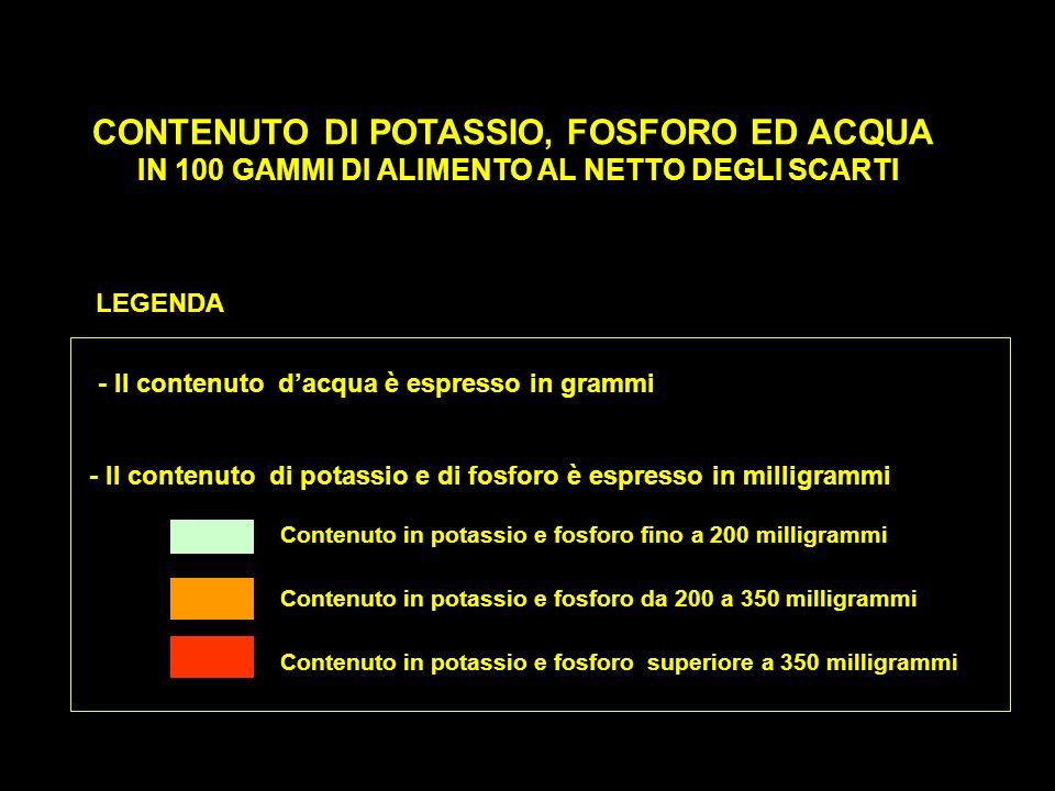 CONTENUTO DI POTASSIO, FOSFORO ED ACQUA IN 100 GAMMI DI ALIMENTO AL NETTO DEGLI SCARTI - Il contenuto dacqua è espresso in grammi - Il contenuto di po