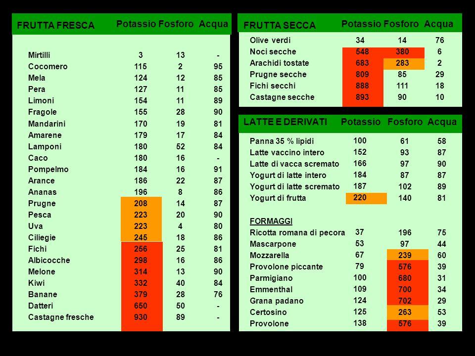 FRUTTA SECCA Olive verdi Noci secche Arachidi tostate Prugne secche Fichi secchi Castagne secche Potassio FosforoAcqua 76 6 2 29 18 10 14 380 283 85 1
