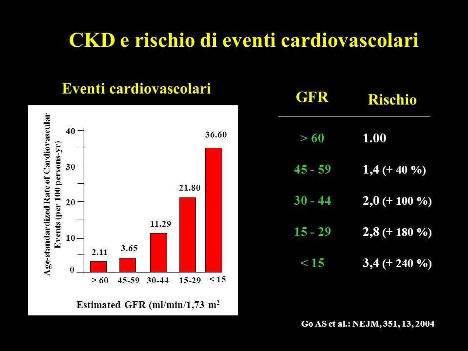 Go AS et al.: NEJM, 351, 13, 2004 CKD e rischio di eventi cardiovascolari Eventi cardiovascolari GFR Rischio > 60 45 - 59 30 - 44 15 - 29 < 15 1.00 1,