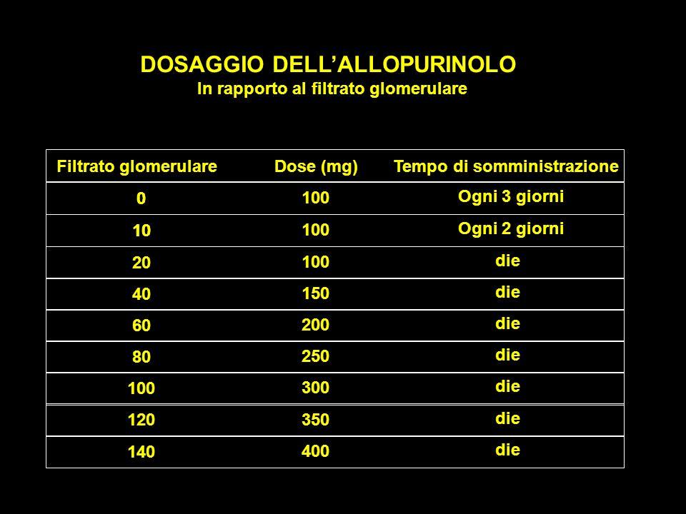 DOSAGGIO DELLALLOPURINOLO In rapporto al filtrato glomerulare Filtrato glomerulareDose (mg)Tempo di somministrazione 0 10 20 40 60 80 100 120 140 100