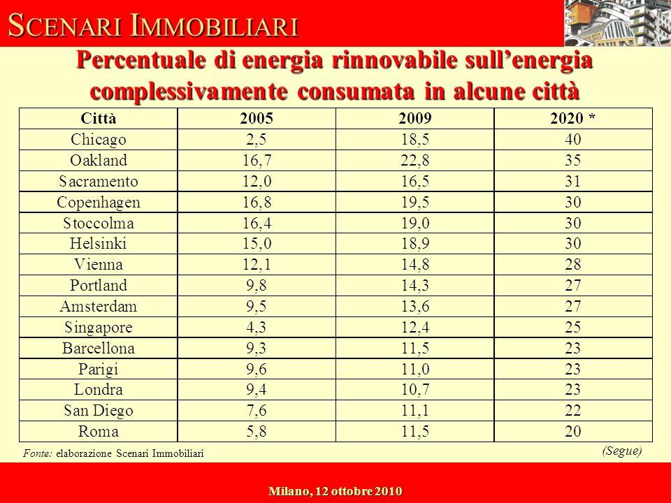 S CENARI I MMOBILIARI Milano, 12 ottobre 2010 Percentuale di energia rinnovabile sullenergia complessivamente consumata in alcune città Fonte: elaborazione Scenari Immobiliari (Segue)