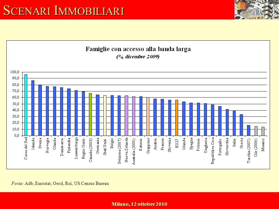 S CENARI I MMOBILIARI Milano, 12 ottobre 2010 Fonte: Adb, Eurostat, Oecd, Roi, US Census Bureau