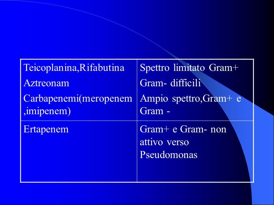 Teicoplanina,Rifabutina Aztreonam Carbapenemi(meropenem,imipenem) Spettro limitato Gram+ Gram- difficili Ampio spettro,Gram+ e Gram - ErtapenemGram+ e