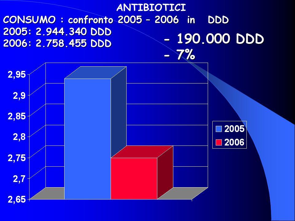 CONSUMO : confronto 2005 – 2006 in DDD 2005: 2.944.340 DDD 2006: 2.758.455 DDD ANTIBIOTICI - 190.000 DDD - 7%