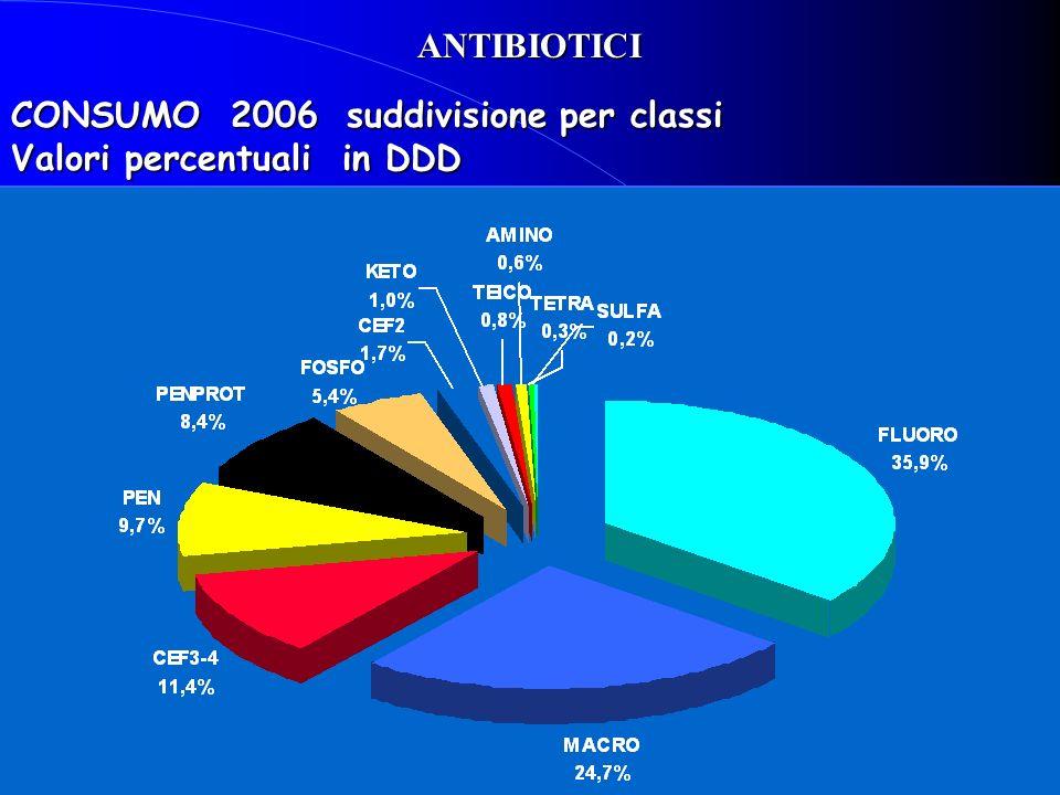 CONSUMO 2006 suddivisione per classi Valori percentuali in DDD ANTIBIOTICI