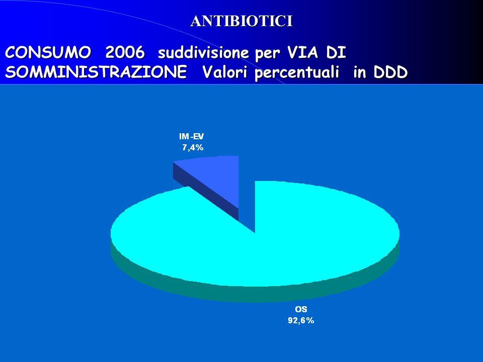 CONSUMO 2006 suddivisione per VIA DI SOMMINISTRAZIONE Valori percentuali in DDD ANTIBIOTICI
