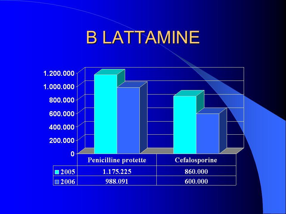 B LATTAMINE