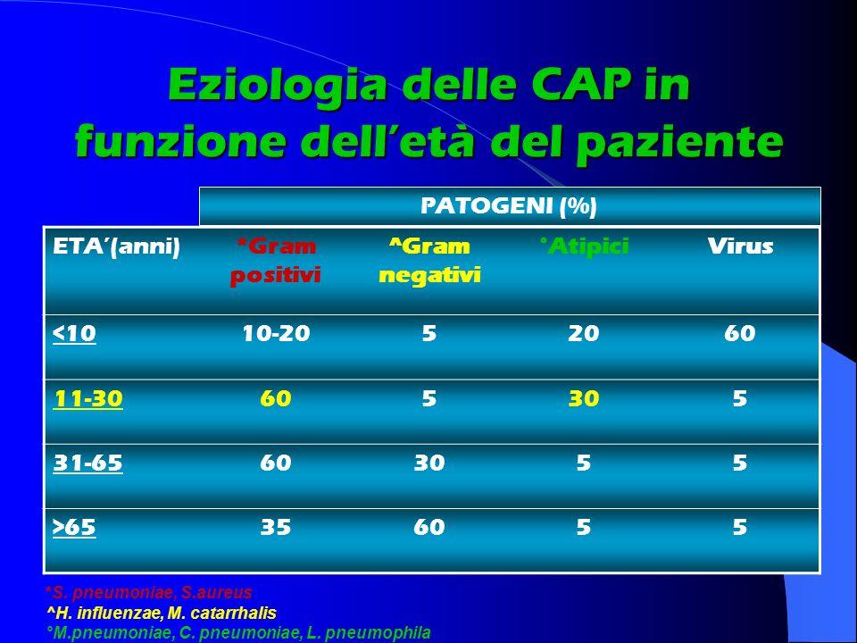 Eziologia delle CAP in funzione delletà del paziente ETA(anni)*Gram positivi ^Gram negativi °AtipiciVirus <1010-2052060 11-30605305 31-65603055 >65356