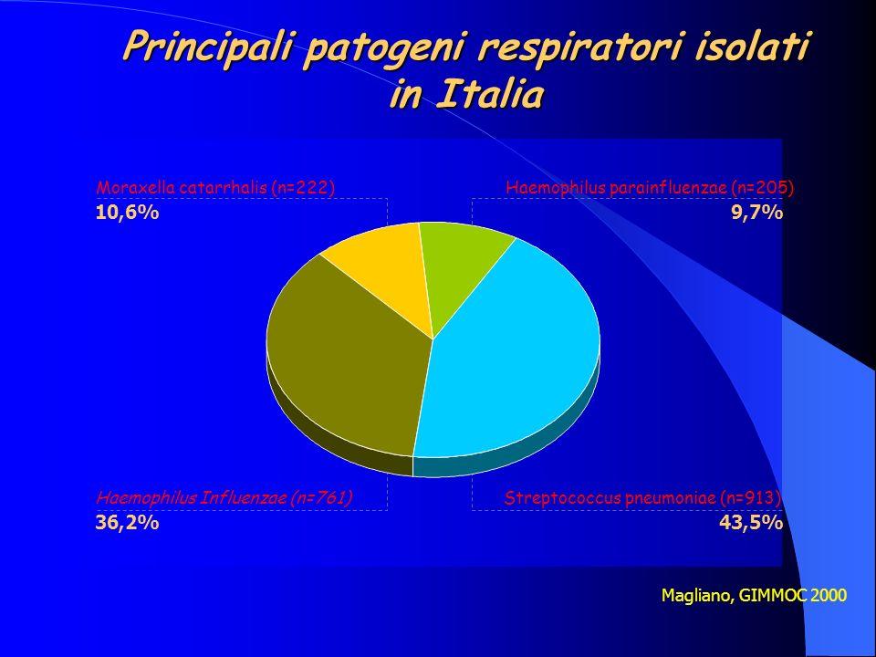 Magliano, GIMMOC 2000 Haemophilus parainfluenzae (n=205) 9,7% Moraxella catarrhalis (n=222) 10,6% Streptococcus pneumoniae (n=913) 43,5% Haemophilus I