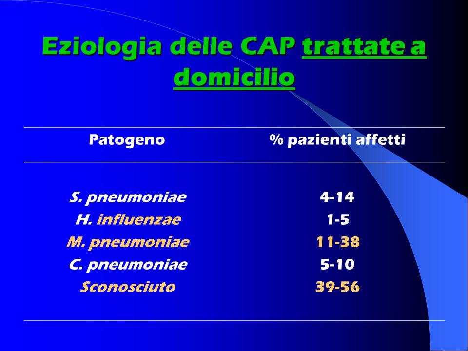 Eziologia delle CAP trattate a domicilio Patogeno% pazienti affetti S. pneumoniae H. influenzae M. pneumoniae C. pneumoniae Sconosciuto 4-14 1-5 11-38