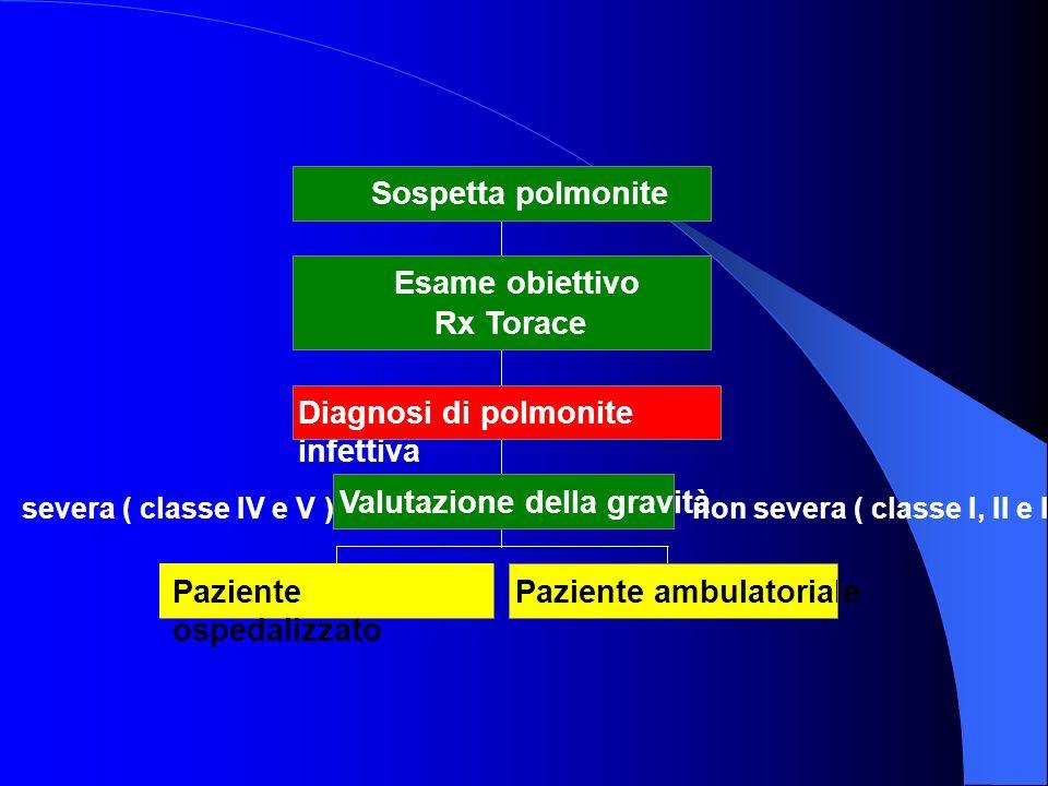 Paziente ambulatoriale Valutazione della gravità Diagnosi di polmonite infettiva Paziente ospedalizzato Esame obiettivo Rx Torace Sospetta polmonite s