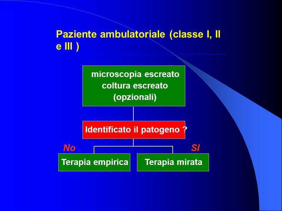 Paziente ambulatoriale (classe I, II e III ) No SI Terapia empiricaTerapia mirata Identificato il patogeno ? microscopia escreato coltura escreato (op