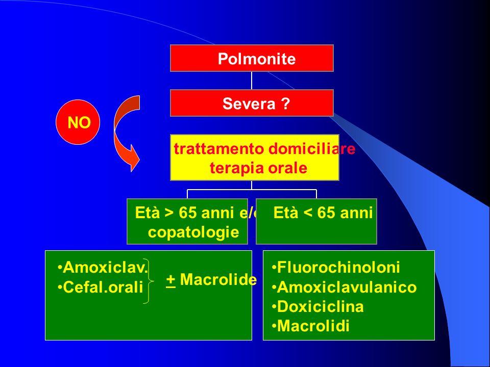 Età > 65 anni e/o copatologie Età < 65 anni trattamento domiciliare terapia orale Severa ? Polmonite Amoxiclav. Cefal.orali Fluorochinoloni Amoxiclavu