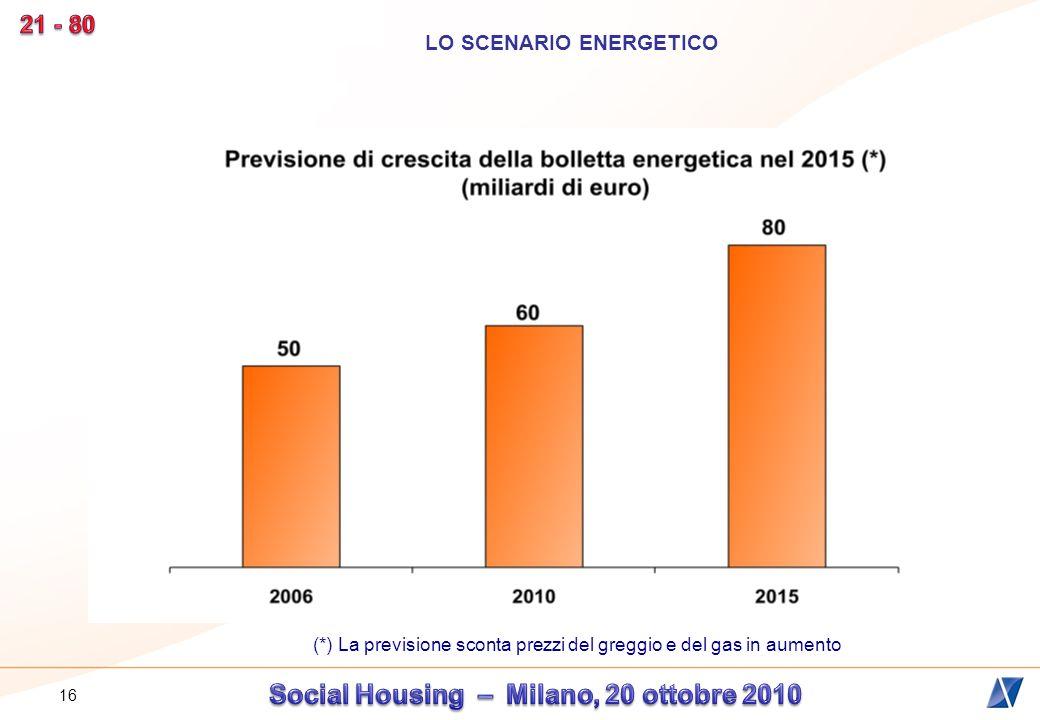 17 Fonte: Agenzia Europea dellAmbiente, 2006 LO SCENARIO ENERGETICO