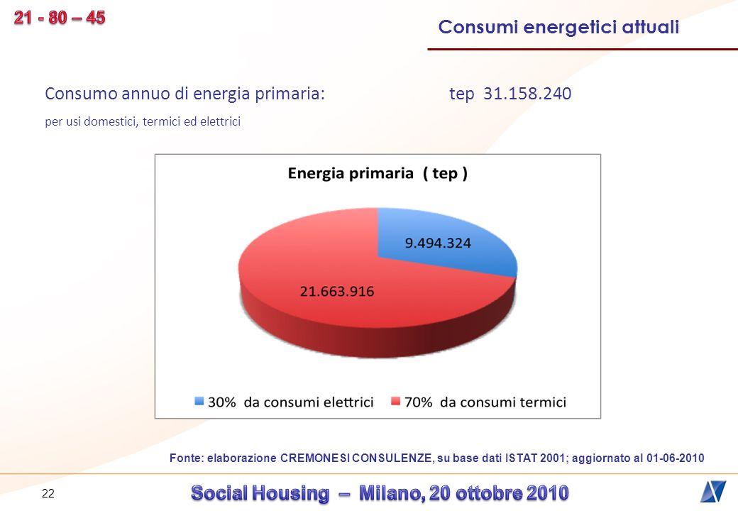 23 Spesa energetica globale annua: 32.069.720.871 Fonte: elaborazione CREMONESI CONSULENZE, su base dati ISTAT 2001; aggiornato al 1-06-2010 Consumi energetici attuali