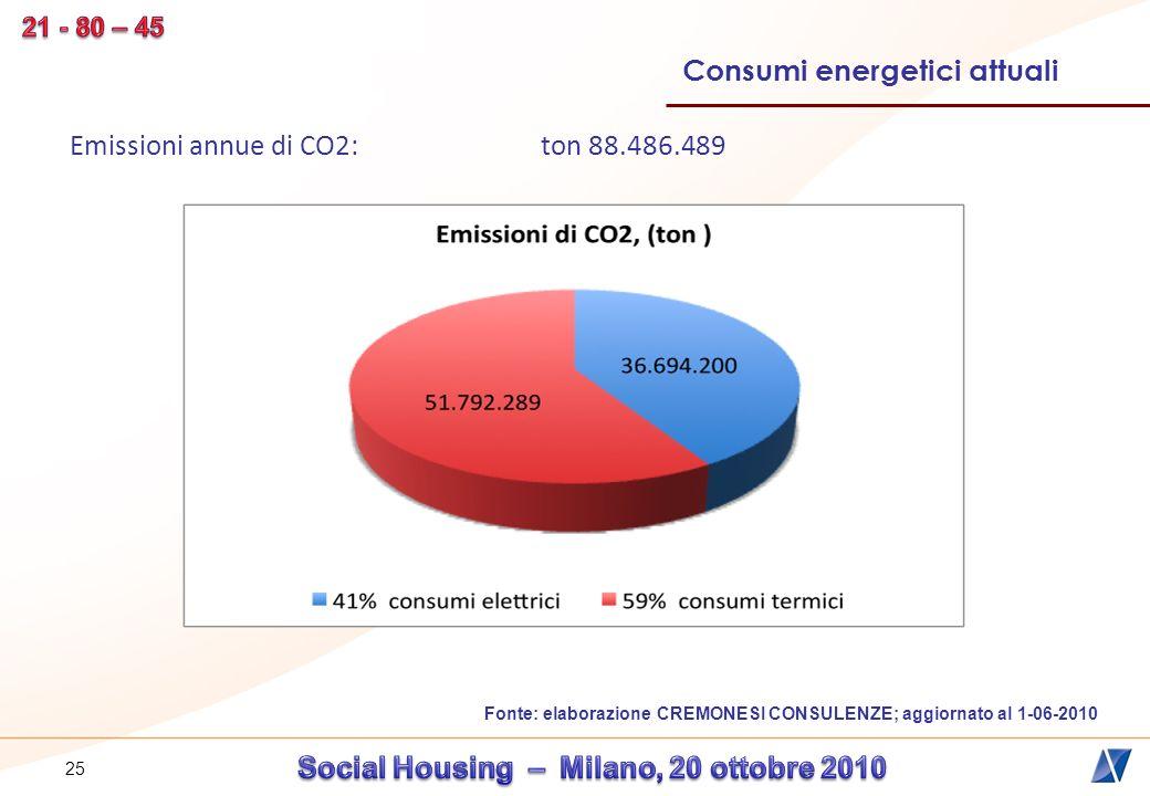 26 NELLE NOSTRE CASE SOLO IL Fonte: elaborazione CREMONESI CONSULENZE; aggiornato al 1-06-2010 Consumi energetici attuali 45% DIVENTA ENERGIA UTILE