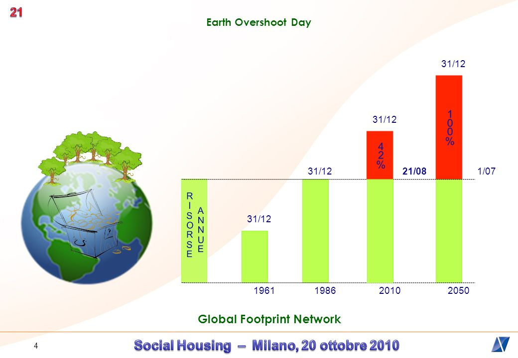 4 Earth Overshoot Day Global Footprint Network 31/12 196119862050 1/07 31/12 2010 21/08