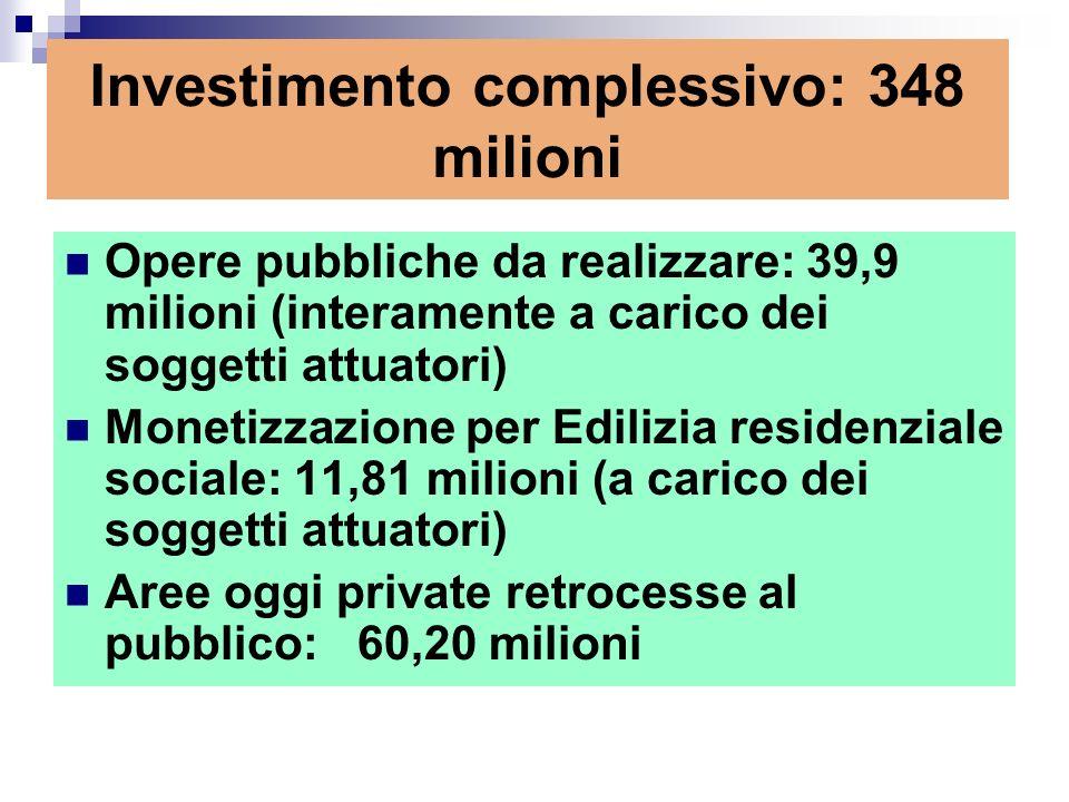 Investimento complessivo: 348 milioni Opere pubbliche da realizzare: 39,9 milioni (interamente a carico dei soggetti attuatori) Monetizzazione per Edilizia residenziale sociale: 11,81 milioni (a carico dei soggetti attuatori) Aree oggi private retrocesse al pubblico: 60,20 milioni