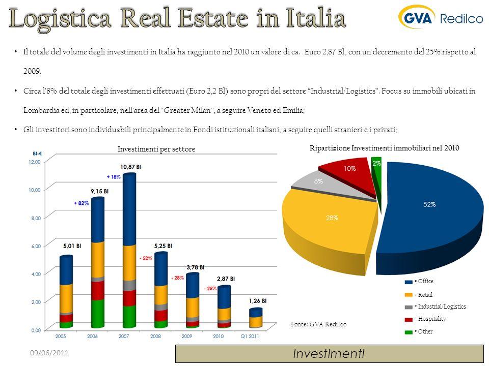 Fonte: GVA Redilco 09/06/2011 Investimenti Investimenti per settore Ripartizione Investimenti immobiliari nel 2010 Il totale del volume degli investim