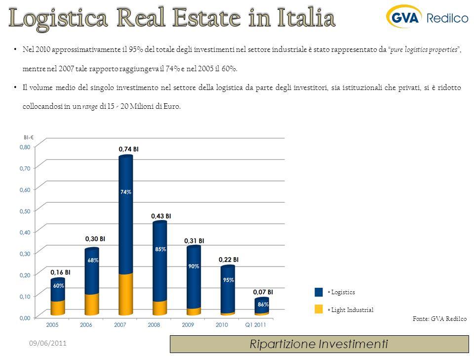 09/06/2011 Ripartizione Investimenti Fonte: GVA Redilco = Logistics = Light Industrial Nel 2010 approssimativamente il 95% del totale degli investimen