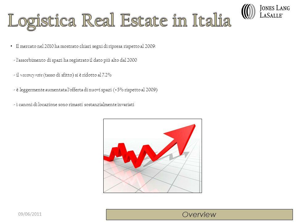 09/06/2011 Domanda = Consolidation & Cost saving = Crescita strutturale Ripartizione Domanda di mercato Nel 2010 la Domanda di immobili ad uso logistico è stata generata da due fattori principali: - necessità di riorganizzazione degli spazi ad uso magazzino con finalità di consolidation & cost saving (64%) - crescita strutturale, legata soprattutto a tender o allingresso in Italia di nuovi operatori/end-user (36%) La superficie media richiesta si attesta tra i 5.000 e i 10.000 mq.