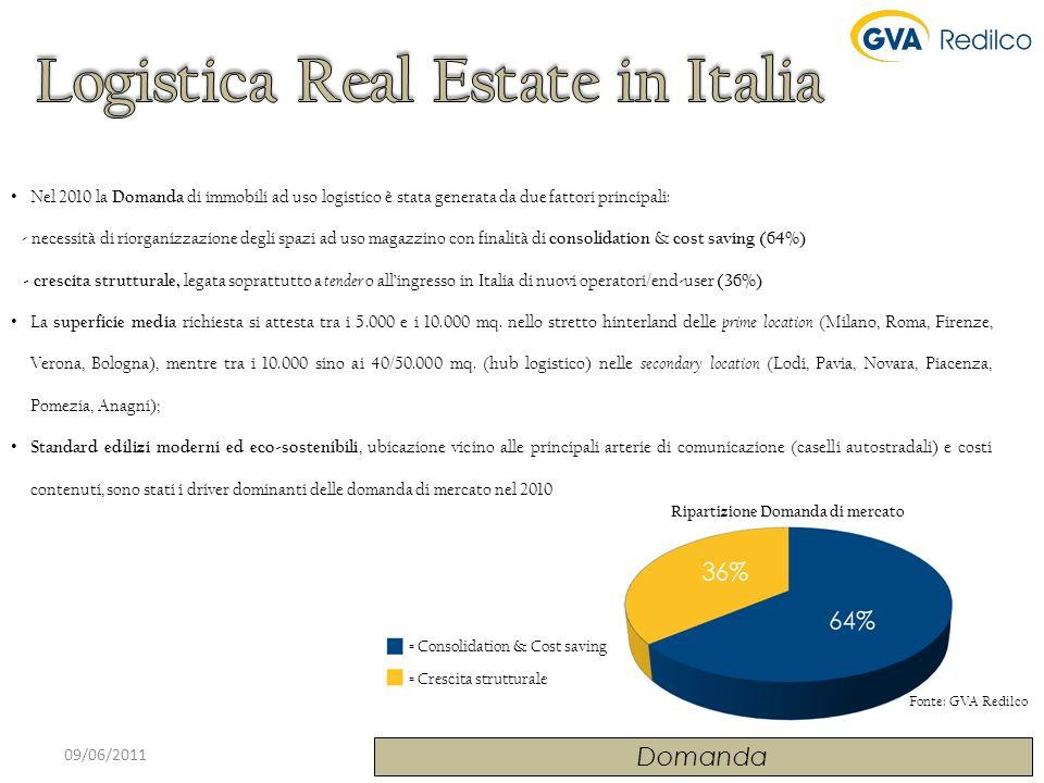 09/06/2011 Analisi dellAssorbimento Assorbimento di magazzini logistici in Italia, 2000-Q1 2011 Assorbimento per tipo di attività dellutilizzatore, 2010 Assorbimento per regione, 2010 Fonte: Jones Lang LaSalle Lassorbimento di magazzini nel 2010 è stato pari a 725.000 mq (livello più alto dal 2000), + 7.5% (sul 2009) la maggior parte degli immobili sono stati assorbiti da operatori logistici 3PL (60%), seguiti dallindustria, che ha pesato per circa un quarto dellassorbimento le transazioni per immobili già esistenti e quelle su immobili personalizzati ( pre-let e owner-occupier ) hanno una quota di mercato pressoché identica (52% e 48%)
