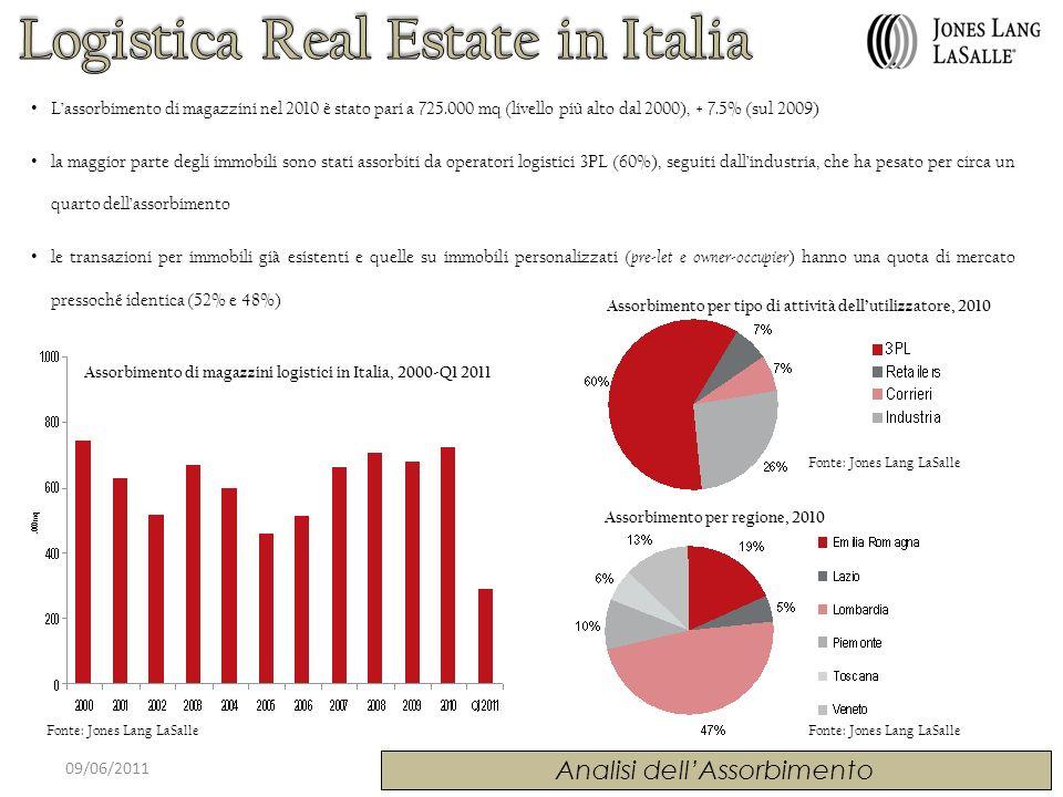 09/06/2011 Analisi dellAssorbimento Assorbimento di magazzini logistici in Italia, 2000-Q1 2011 Assorbimento per tipo di attività dellutilizzatore, 20