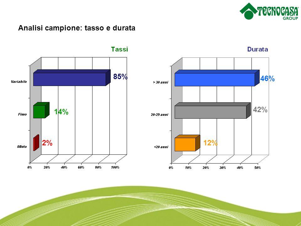 Analisi campione: tasso e durata 46% 14% 2% 42% 12% 85%