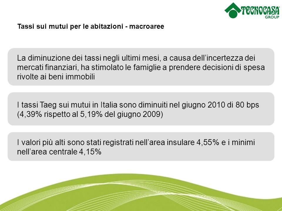 La diminuzione dei tassi negli ultimi mesi, a causa dellincertezza dei mercati finanziari, ha stimolato le famiglie a prendere decisioni di spesa rivolte ai beni immobili I tassi Taeg sui mutui in Italia sono diminuiti nel giugno 2010 di 80 bps (4,39% rispetto al 5,19% del giugno 2009) I valori più alti sono stati registrati nellarea insulare 4,55% e i minimi nellarea centrale 4,15% Tassi sui mutui per le abitazioni - macroaree