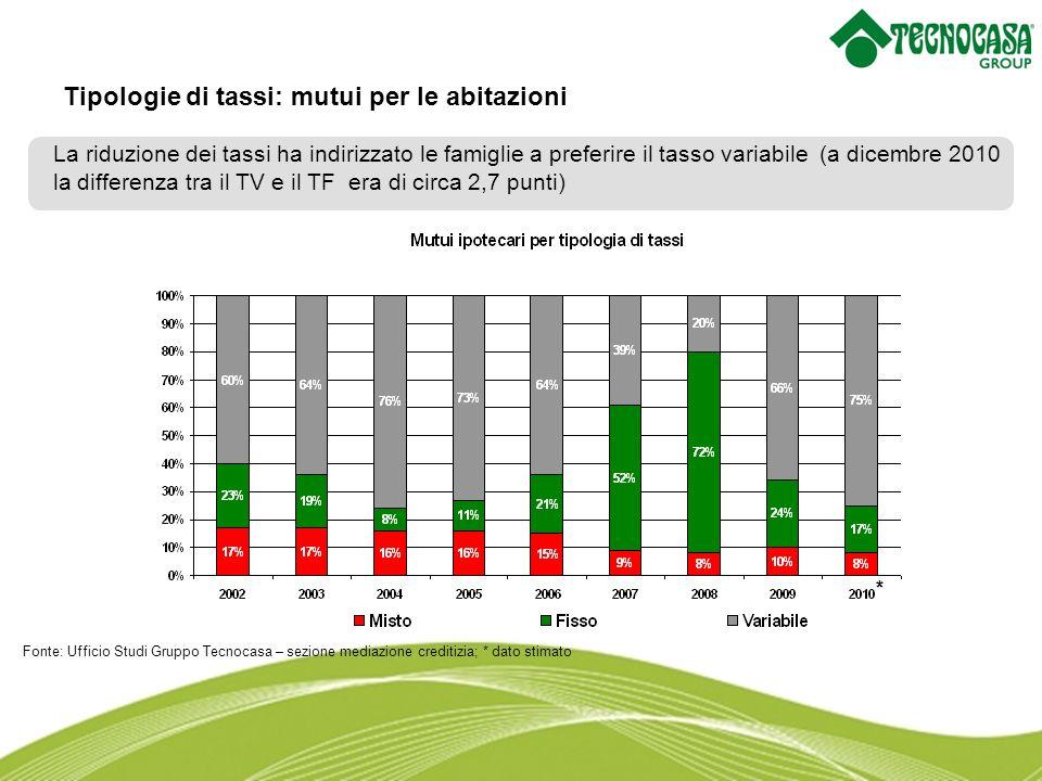 Nel confronto europeo i tassi di insolvenza sono tra i più bassi dEuropa Il tasso di default si attesta a 1,9% (settembre 2010) La situazione evidenzia lassenza di squilibri significativi sul mercato immobiliare, grazie ad una adeguata offerta di credito e alla sostenibilità del debito da parte delle famiglie.