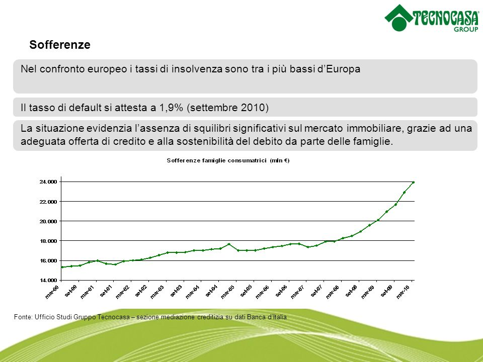 Nel nostro Paese i livelli dell LTV sono più bassi rispetto ad altri Paesi Europei Le banche italiane hanno gestito in modo corretto il rischio di credito per garantire una stabilità economico-finanziaria del sistema Il rapporto LTV ( valore del mutuo e il valore della casa )
